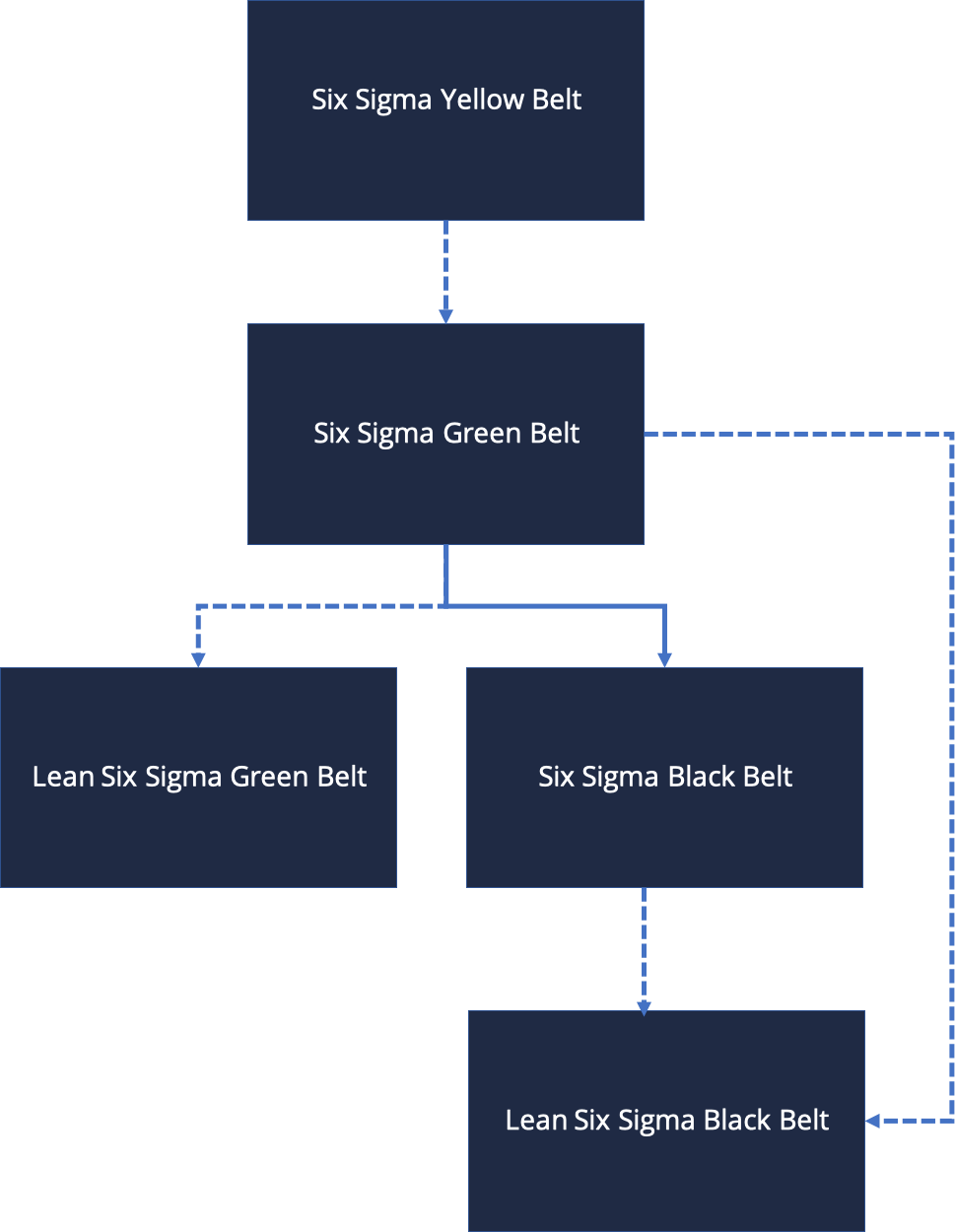 Educational_Six_Sigma-Picture-2